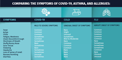 Comparing the symptoms of COVID-19, Asthma and Allergies