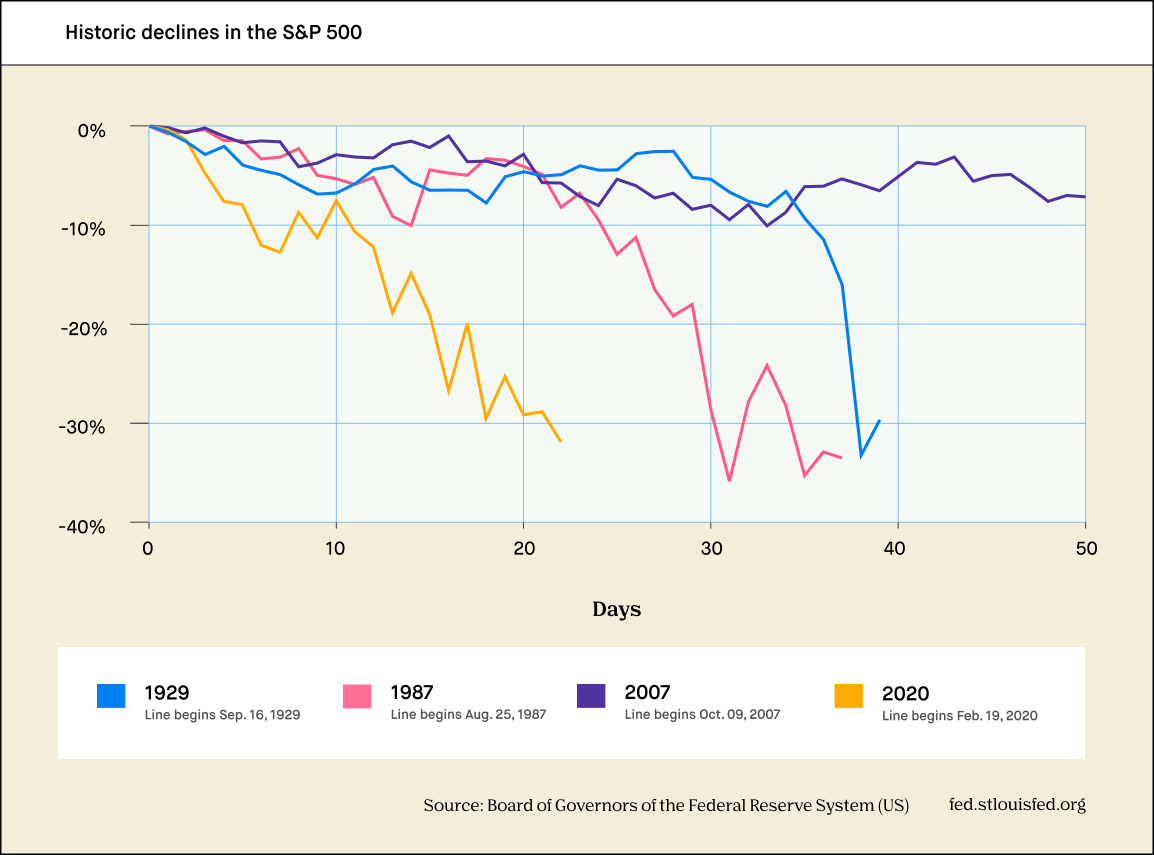 Historic Declines in the S&P 500