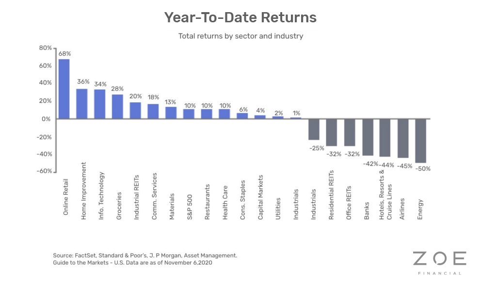 Year-to-Date Returns