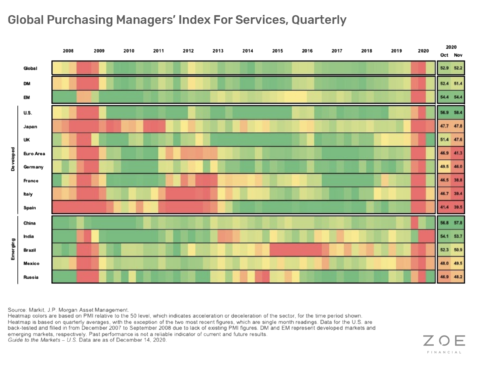 Global Purchasing managers' Index For Services, Quarterly