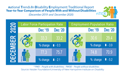 graphic with employment statistics