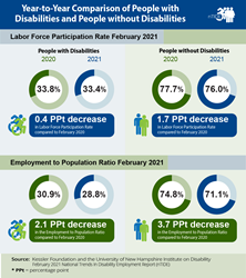 graphic with employment numbers