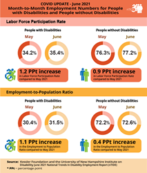 Orange chart listing labor participation rates and employment to population ratios during COVID month-to-month. Text details exact numbers and percentage changes.
