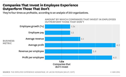 Graph from The Employee Experience Advantage showing how much better companies perform when they invest in employee experience